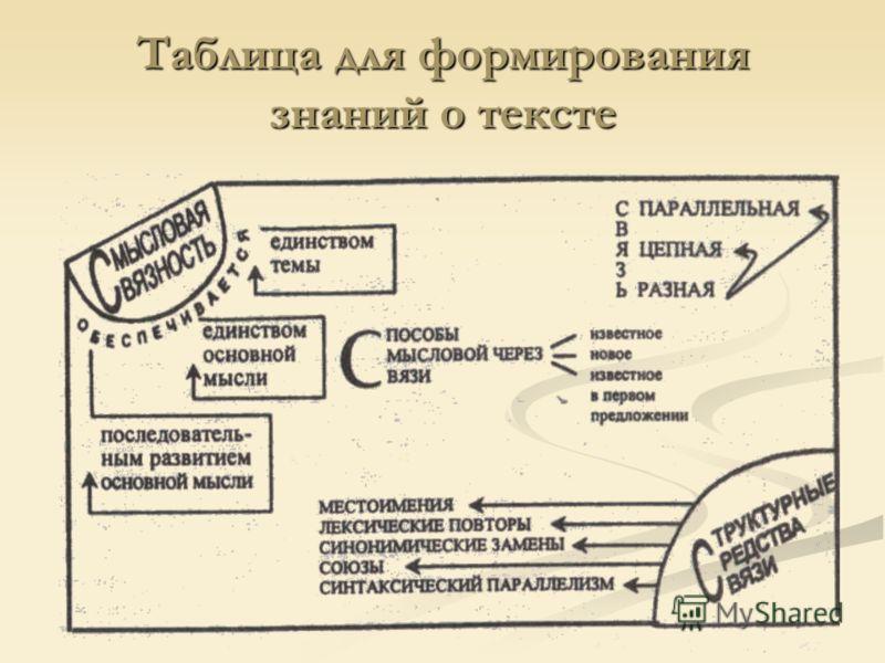 Таблица для формирования знаний о тексте