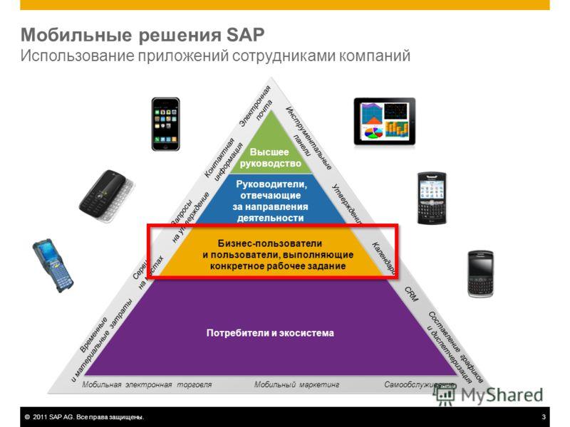 ©2011 SAP AG. Все права защищены.3 Высшее руководство Руководители, отвечающие за направления деятельности Бизнес-пользователи и пользователи, выполняющие конкретное рабочее задание Потребители и экосистема Электронная почта Контактная информация Зап