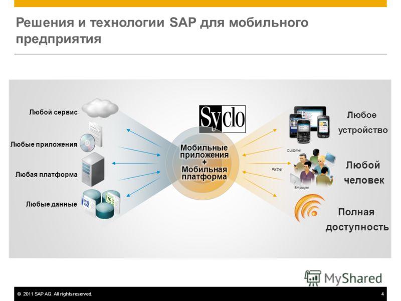 ©2011 SAP AG. All rights reserved.4 Решения и технологии SAP для мобильного предприятия Любые данные Полная доступность Любой человек Любое устройство Employee Partner Customer Любые приложения Любая платформа Любой сервис