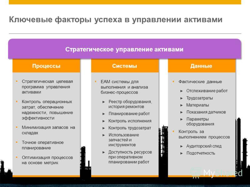 ©2011 SAP AG. Все права защищены.9 Ключевые факторы успеха в управлении активами ПроцессыСистемыДанные Стратегическое управление активами Стратегическая целевая программа управления активами Контроль операционных затрат, обеспечение надежности, повыш