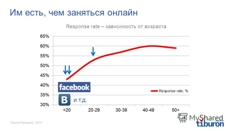 Tiburon Research, 2011 Им есть, чем заняться онлайн Response rate – зависимость от возраста и т.д.