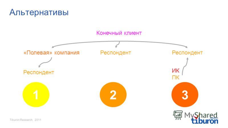 Tiburon Research, 2011 2 Альтернативы Конечный клиент 1 «Полевая» компания Респондент 3 ИК ПК
