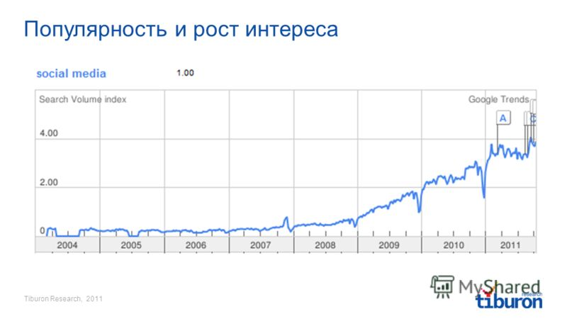 Tiburon Research, 2011 Популярность и рост интереса