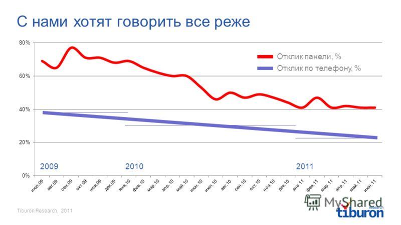 Tiburon Research, 2011 С нами хотят говорить все реже 200920102011 Отклик по телефону, % Отклик панели, %