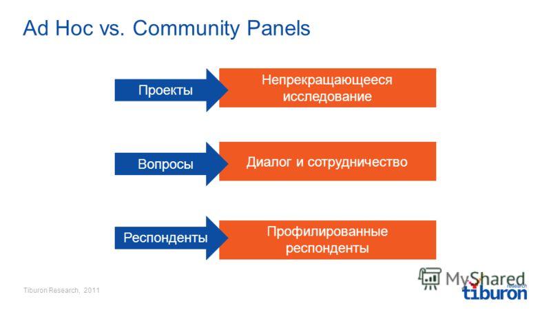 Tiburon Research, 2011 Профилированные респонденты Непрекращающееся исследование Диалог и сотрудничество Ad Hoc vs. Community Panels Проекты Вопросы Респонденты
