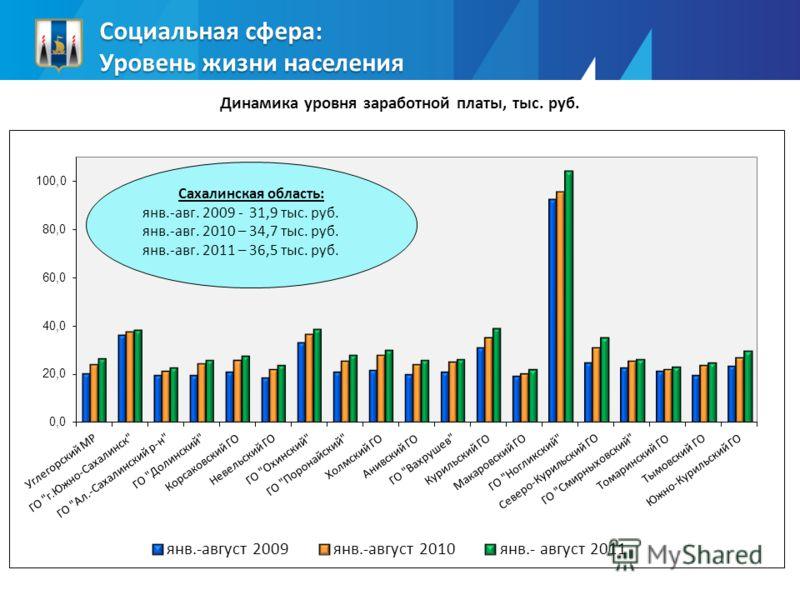 Социальная сфера: Уровень жизни населения Динамика уровня заработной платы, тыс. руб.