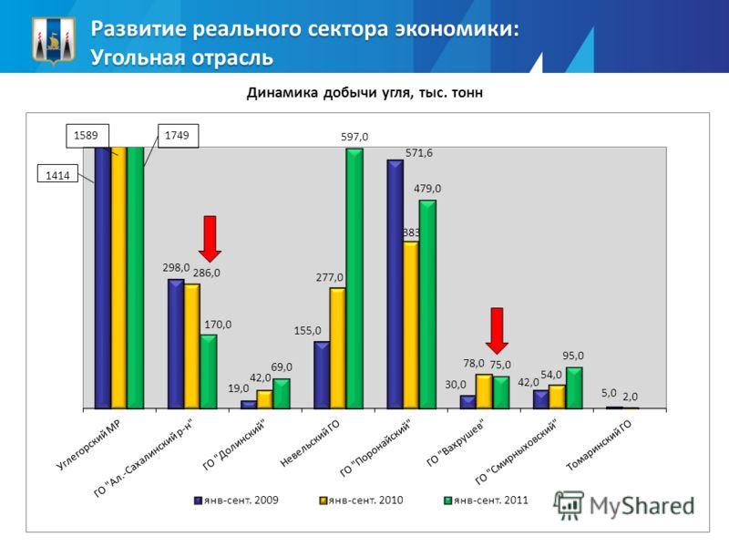 Развитие реального сектора экономики: Угольная отрасль Динамика добычи угля, тыс. тонн 1414