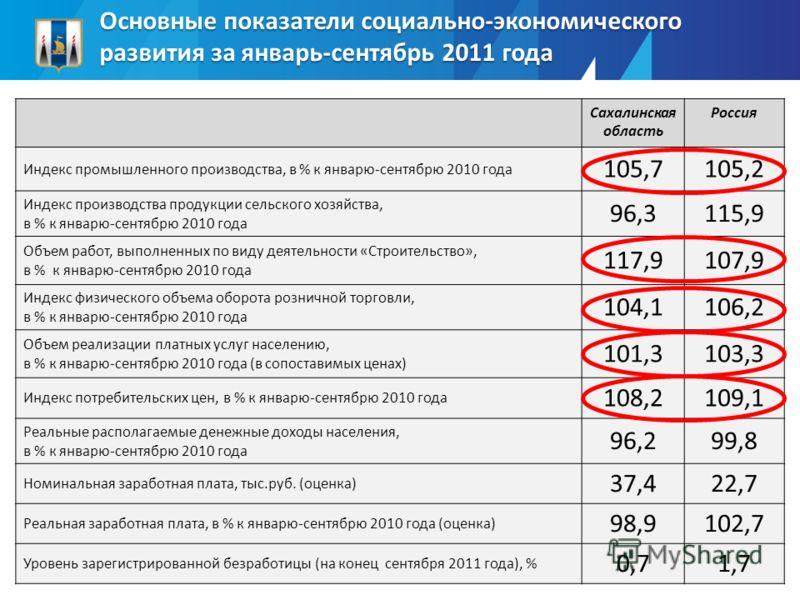 Основные показатели социально-экономического развития за январь-сентябрь 2011 года Сахалинская область Россия Индекс промышленного производства, в % к январю-сентябрю 2010 года 105,7105,2 Индекс производства продукции сельского хозяйства, в % к январ