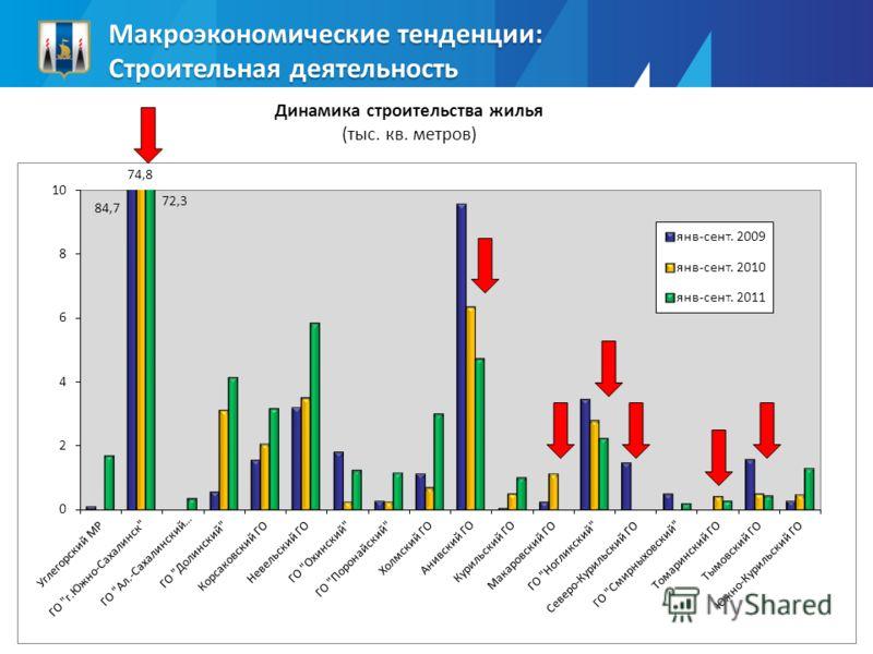Динамика строительства жилья (тыс. кв. метров) Макроэкономические тенденции: Строительная деятельность 84,7 74,8 72,3