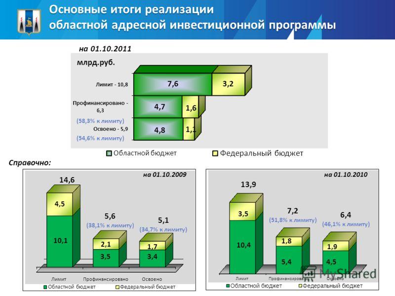 Основные итоги реализации областной адресной инвестиционной программы Справочно: млрд.руб.