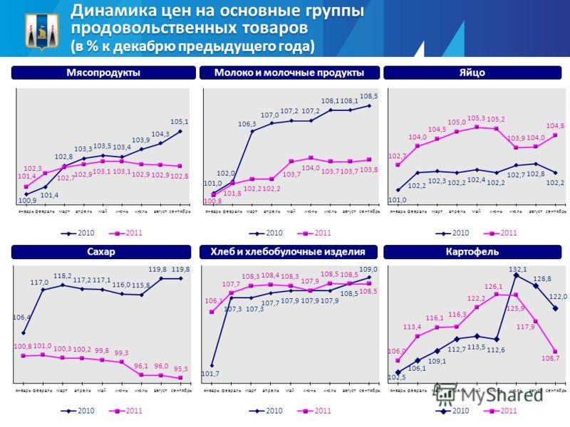 Динамика цен на основные группы продовольственных товаров (в % к декабрю предыдущего года) МясопродуктыМолоко и молочные продуктыЯйцо СахарХлеб и хлебобулочные изделияКартофель