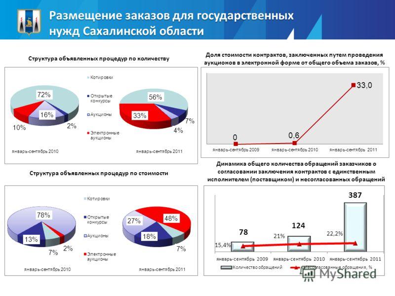 Размещение заказов для государственных нужд Сахалинской области Доля стоимости контрактов, заключенных путем проведения аукционов в электронной форме от общего объема заказов, % Структура объявленных процедур по количеству Структура объявленных проце