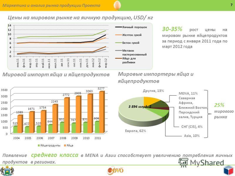 Маркетинг и анализ рынка продукции Проекта 7 Цены на мировом рынке на яичную продукцию, USD/ кг 30-35% рост цены на мировом рынке яйцепродуктов за период с января 2011 года по март 2012 года Мировые импортеры яйца и яйцепродуктов MENA, 11% Северная А