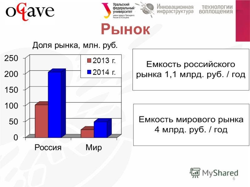 Рынок 6 Доля рынка, млн. руб.