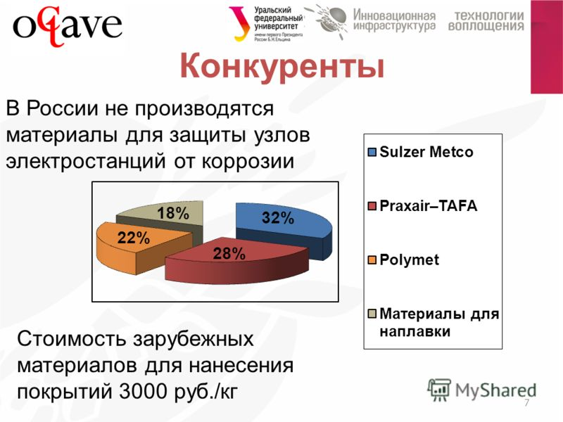 Конкуренты 7 Стоимость зарубежных материалов для нанесения покрытий 3000 руб./кг В России не производятся материалы для защиты узлов электростанций от коррозии