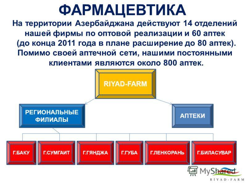 ФАРМАЦЕВТИКА На территории Азербайджана действуют 14 отделений нашей фирмы по оптовой реализации и 60 аптек (до конца 2011 года в плане расширение до 80 аптек). Помимо своей аптечной сети, нашими постоянными клиентами являются около 800 аптек. RIYAD-