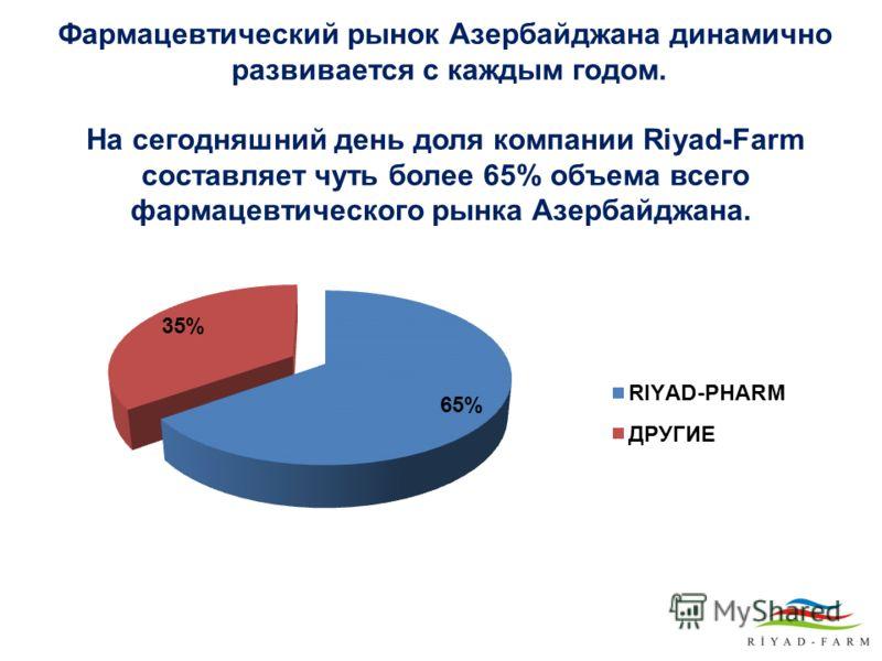 Фармацевтический рынок Азербайджана динамично развивается с каждым годом. На сегодняшний день доля компании Riyad-Farm составляет чуть более 65% объема всего фармацевтического рынка Азербайджана.