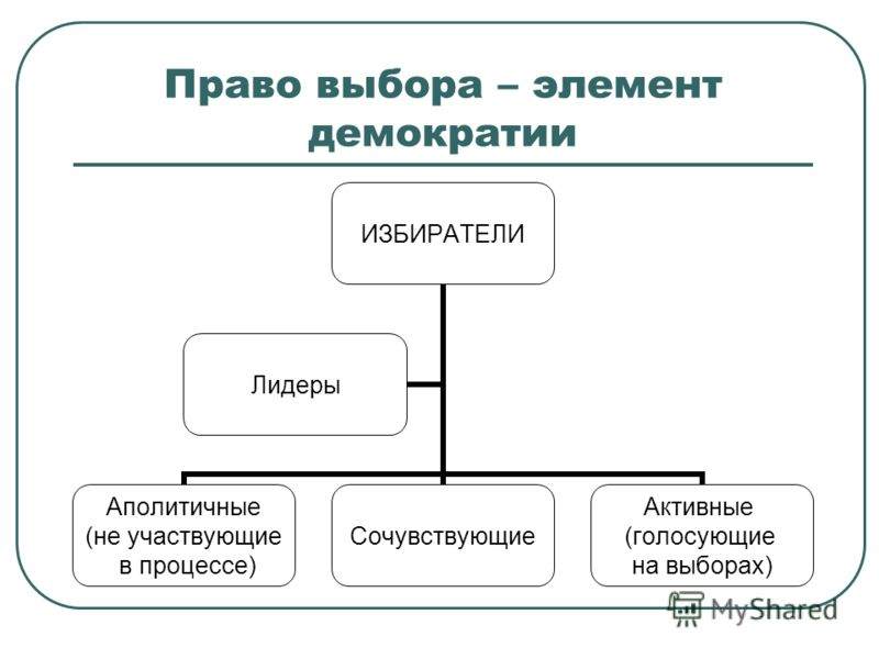 Право выбора – элемент демократии ИЗБИРАТЕЛИ Аполитичные (не участвующие в процессе) Сочувствующие Активные (голосующие на выборах) Лидеры