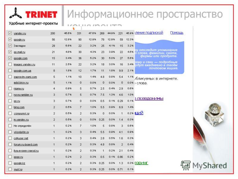 Информационное пространство конкурента Поиск по блогам Представление о том что пишут о конкуренте Сервис Seku.ru Актуальная информация обо всех упоминаниях в интернете Смотрим статистику Информация об источниках трафика 10