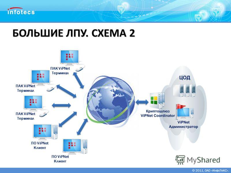 2011, ОАО «ИнфоТеКС». БОЛЬШИЕ ЛПУ. СХЕМА 2 ПАК ViPNet Терминал ПАК ViPNet Терминал ПО ViPNet Клиент ПАК ViPNet Терминал ПО ViPNet Клиент