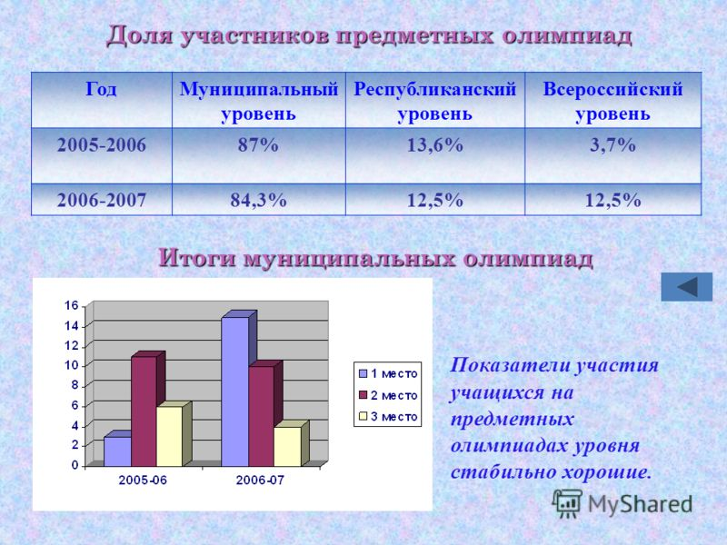 ГодМуниципальный уровень Республиканский уровень Всероссийский уровень 2005-200687%13,6%3,7% 2006-200784,3%12,5% Доля участников предметных олимпиад Итоги муниципальных олимпиад Показатели участия учащихся на предметных олимпиадах уровня стабильно хо