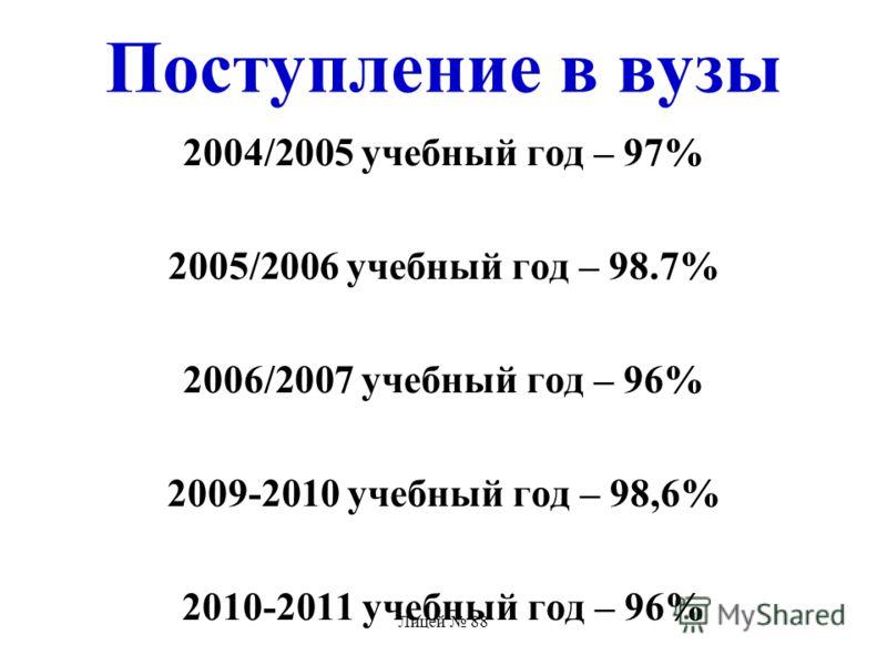Лицей 88 Поступление в вузы 2004/2005 учебный год – 97% 2005/2006 учебный год – 98.7% 2006/2007 учебный год – 96% 2009-2010 учебный год – 98,6% 2010-2011 учебный год – 96%