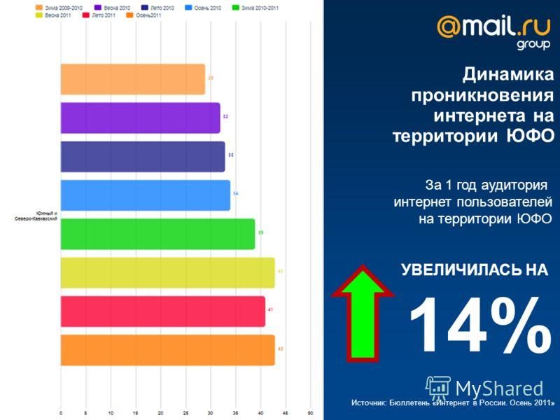 Динамика проникновения интернета на территории ЮФО Источник: Бюллетень «Интернет в России. Осень 2011» За 1 год аудитория интернет пользователей на территории ЮФО УВЕЛИЧИЛАСЬ НА 14%