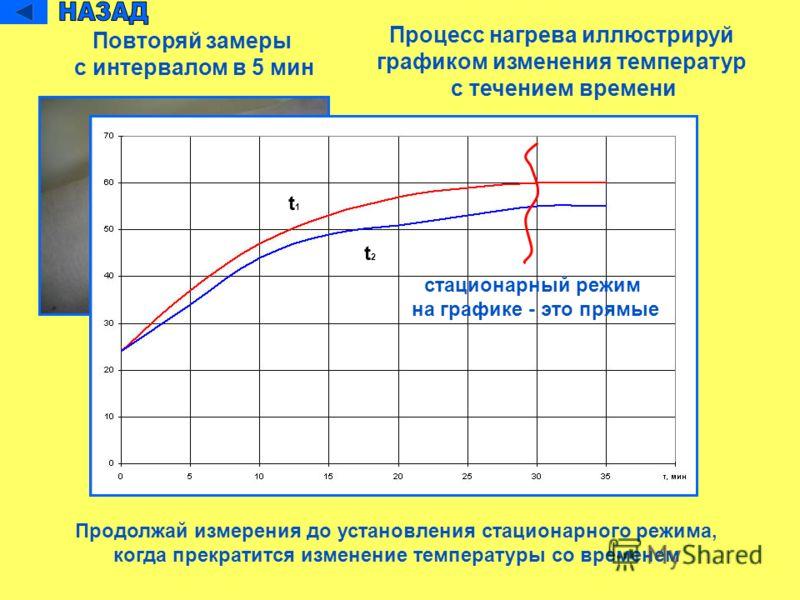 Повторяй замеры с интервалом в 5 мин Процесс нагрева иллюстрируй графиком изменения температур с течением времени t1t1 t2t2 Продолжай измерения до установления стационарного режима, когда прекратится изменение температуры со временем стационарный реж