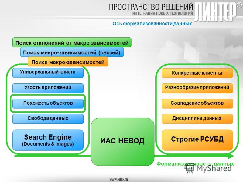 Ось формализованности данных Формализованность данных Search Engine (Documents & Images) Строгие РСУБД Свобода данных Похожесть объектов Узость приложений Универсальный клиент Дисциплина данных Совпадение объектов Разнообразие приложений Конкретные к