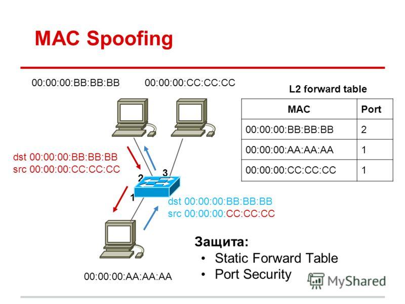 MAC Spoofing 00:00:00:BB:BB:BB dst 00:00:00:BB:BB:BB src 00:00:00:CC:CC:CC 00:00:00:AA:AA:AA 00:00:00:CC:CC:CC 1 2 3 MACPort 00:00:00:BB:BB:BB2 00:00:00:AA:AA:AA1 00:00:00:CC:CC:CC1 L2 forward table dst 00:00:00:BB:BB:BB src 00:00:00:CC:CC:CC Защита: