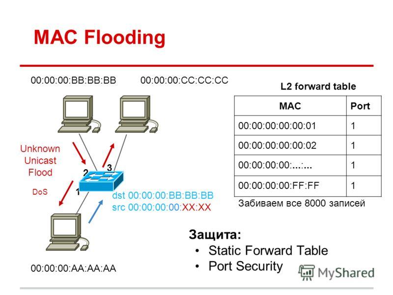 MAC Flooding 00:00:00:BB:BB:BB dst 00:00:00:BB:BB:BB src 00:00:00:00:XX:XX 00:00:00:AA:AA:AA 00:00:00:CC:CC:CC 1 2 3 MACPort 00:00:00:00:00:011 00:00:00:00:00:021 00:00:00:00:...:...1 00:00:00:00:FF:FF1 L2 forward table Защита: Static Forward Table P