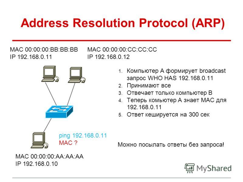 Address Resolution Protocol (ARP) MAC 00:00:00:BB:BB:BB IP 192.168.0.11 ping 192.168.0.11 MAC ? MAC 00:00:00:AA:AA:AA IP 192.168.0.10 MAC 00:00:00:CC:CC:CC IP 192.168.0.12 1. Компьютер A формирует broadcast запрос WHO HAS 192.168.0.11 2. Принимают вс