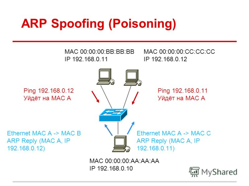 ARP Spoofing (Poisoning) MAC 00:00:00:BB:BB:BB IP 192.168.0.11 Ethernet MAC A -> MAC B ARP Reply (MAC A, IP 192.168.0.12) MAC 00:00:00:AA:AA:AA IP 192.168.0.10 MAC 00:00:00:CC:CC:CC IP 192.168.0.12 Ethernet MAC A -> MAC C ARP Reply (MAC A, IP 192.168