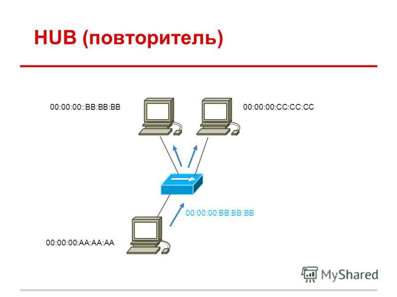 HUB (повторитель) 00:00:00::BB:BB:BB 00:00:00:BB:BB:BB 00:00:00:AA:AA:AA 00:00:00:CC:CC:CC