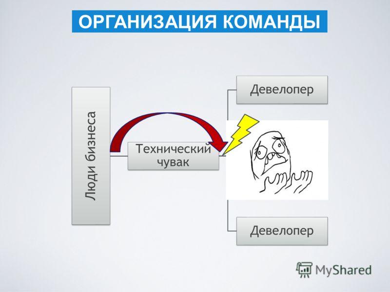 ОРГАНИЗАЦИЯ КОМАНДЫ Люди бизнеса Технический чувак Девелопер