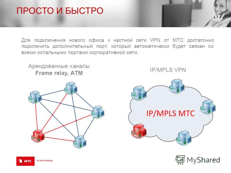 ПРОСТО И БЫСТРО 7 Арендованные каналы Frame relay, АТМ IP/MPLS VPN Для подключения нового офиса к частной сети VPN от МТС достаточно подключить дополнительный порт, который автоматически будет связан со всеми остальными портами корпоративной сети.