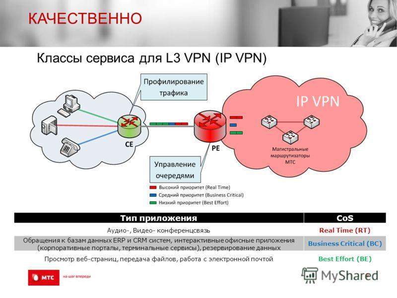 КАЧЕСТВЕННО 9 Тип приложения CoS Аудио-, Видео- конференцсвязьReal Time (RT) Обращения к базам данных ERP и CRM систем, интерактивные офисные приложения (корпоративные порталы, терминальные сервисы), резервирование данных Business Critical (BC) Просм