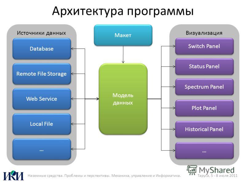 Архитектура программы Модель данных Источники данных Database Remote File Storage Web Service Local File … … Визуализация Switch Panel Status Panel Spectrum Panel Plot Panel Historical Panel … … Макет Наземные средства. Проблемы и перспективы. Механи