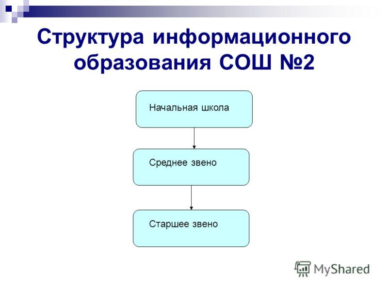 Структура информационного образования СОШ 2 Начальная школа Среднее звено Старшее звено