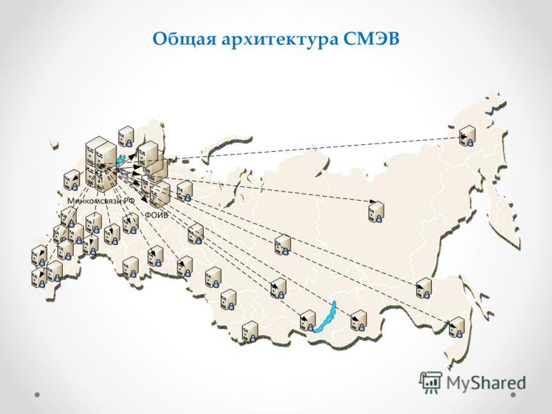 Общая архитектура СМЭВ