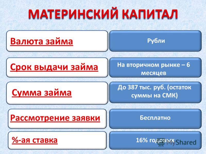 Рубли На вторичном рынке – 6 месяцев До 387 тыс. руб. (остаток суммы на СМК) Валюта займа Срок выдачи займа Сумма займа МАТЕРИНСКИЙ КАПИТАЛ Бесплатно 16% годовых Рассмотрение заявки %-ая ставка