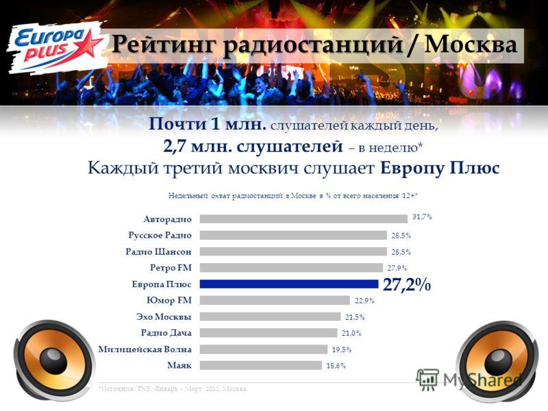 Рейтинг радиостанций Рейтинг радиостанций / Москва Почти 1 млн. слушателей каждый день, 2,7 млн. слушателей – в неделю* Каждый третий москвич слушает Европу Плюс Недельный охват радиостанций в Москве в % от всего населения 12+* *Источник: TNS. Январь