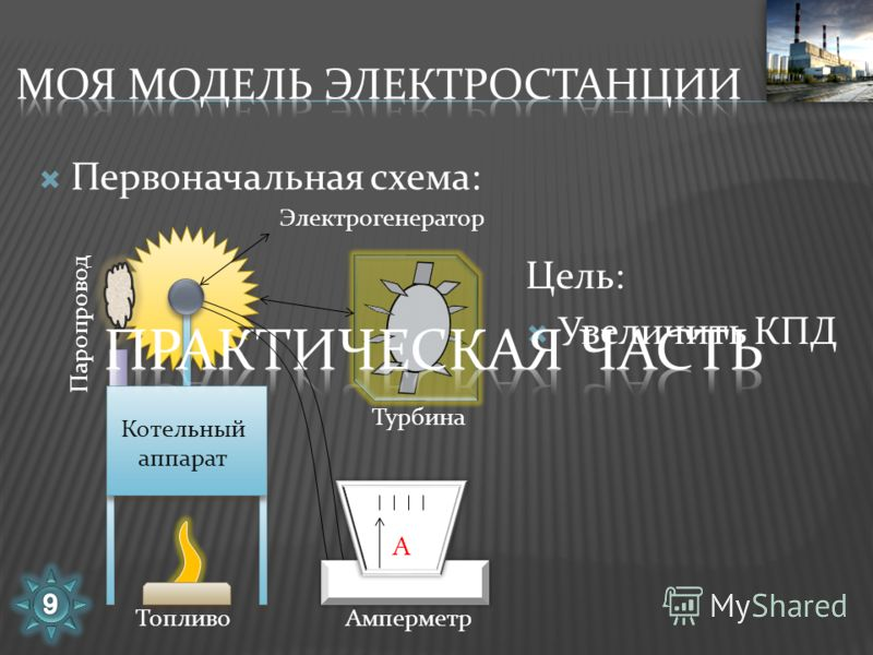 Первоначальная схема: Цель: Увеличить КПД Котельный аппарат Турбина Паропровод ТопливоАмперметр А Электрогенератор