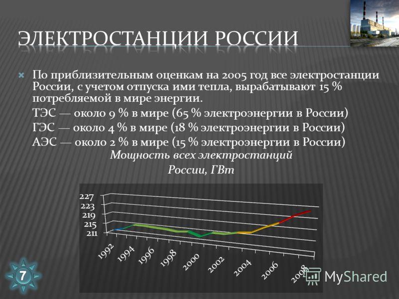 По приблизительным оценкам на 2005 год все электростанции России, с учетом отпуска ими тепла, вырабатывают 15 % потребляемой в мире энергии. ТЭС около 9 % в мире (65 % электроэнергии в России) ГЭС около 4 % в мире (18 % электроэнергии в России) АЭС о