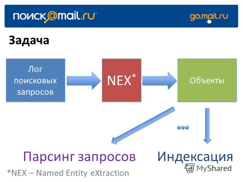 Лог поисковых запросов NEX * Объекты Задача ИндексацияПарсинг запросов *NEX – Named Entity eXtraction