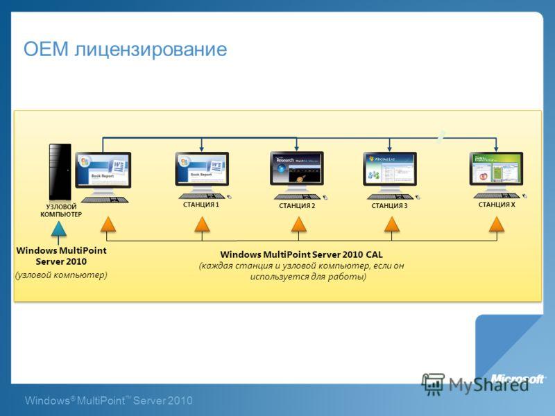 Windows ® MultiPoint Server 2010 OEM лицензирование Windows MultiPoint Server 2010 (узловой компьютер) Windows MultiPoint Server 2010 CAL (каждая станция и узловой компьютер, если он используется для работы) УЗЛОВОЙ КОМПЬЮТЕР СТАНЦИЯ 1 СТАНЦИЯ 2 СТАН