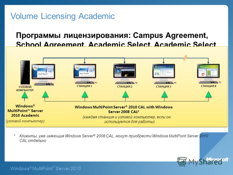 Windows ® MultiPoint Server 2010 Volume Licensing Academic Программы лицензирования: Campus Agreement, School Agreement, Academic Select, Academic Select Plus, and Academic Open * Клиенты, уже имеющие Windows Server ® 2008 CAL, могут приобрести Windo