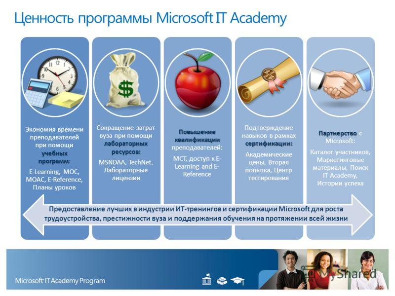 Ценность программы Microsoft IT Academy учебных программ Экономия времени преподавателей при помощи учебных программ: E-Learning, MOC, MOAC, E-Reference, Планы уроков лабораторных ресурсов: Сокращение затрат вуза при помощи лабораторных ресурсов: MSN
