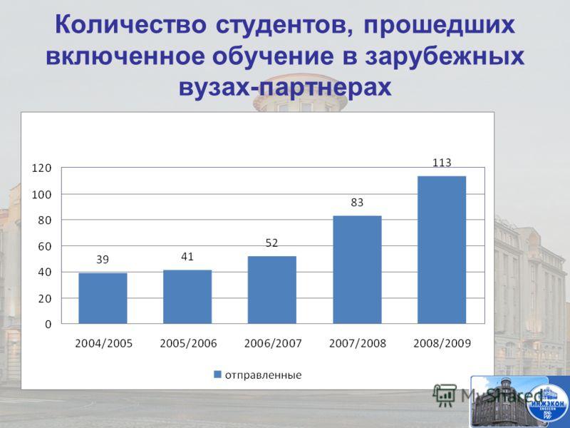 Количество студентов, прошедших включенное обучение в зарубежных вузах-партнерах