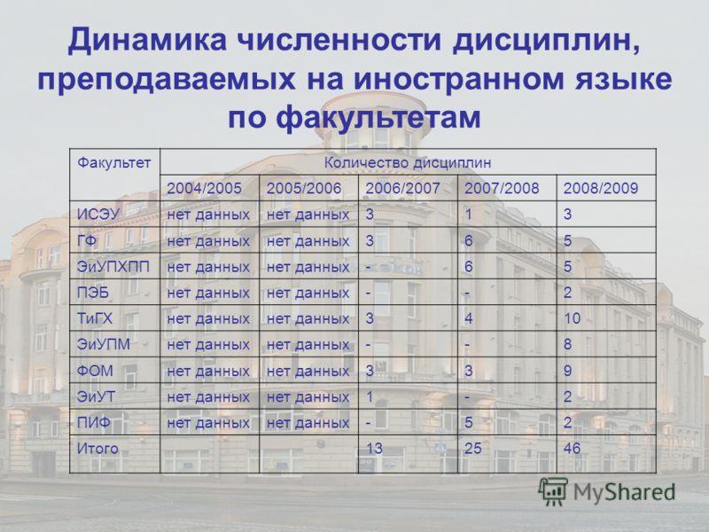 Динамика численности дисциплин, преподаваемых на иностранном языке по факультетам ФакультетКоличество дисциплин 2004/20052005/20062006/20072007/20082008/2009 ИСЭУнет данных 313 ГФнет данных 365 ЭиУПХППнет данных -65 ПЭБнет данных --2 ТиГХнет данных 3